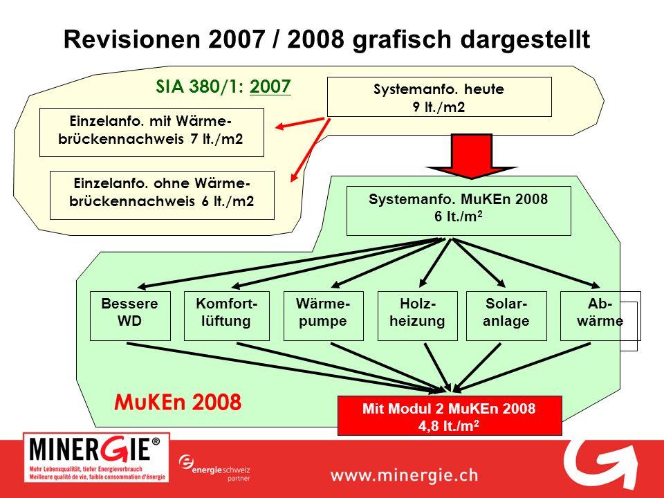 Revisionen 2007 / 2008 grafisch dargestellt