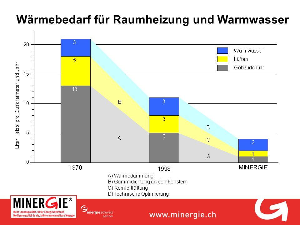 Wärmebedarf für Raumheizung und Warmwasser