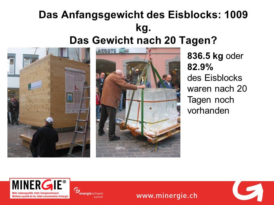 Das Anfangsgewicht des Eisblocks: 1009 kg. Das Gewicht nach 20 Tagen