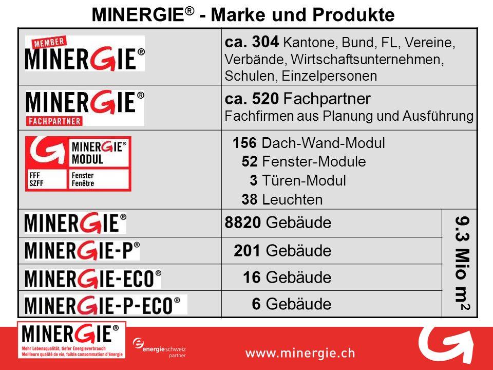MINERGIE® - Marke und Produkte