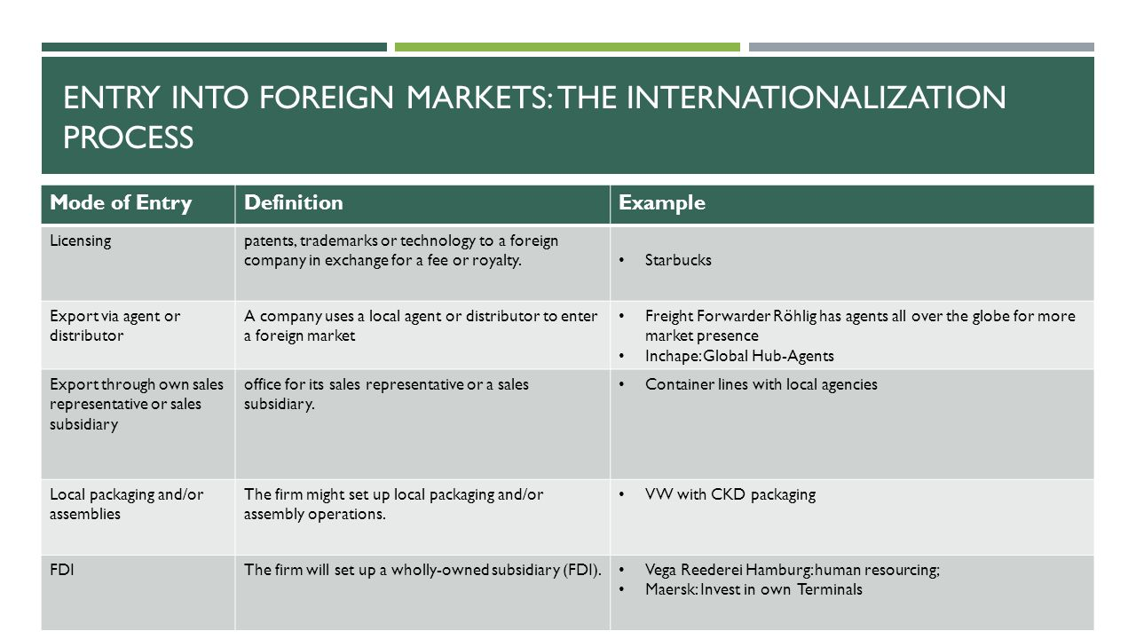 Entry into foreign markets: the internationalization process