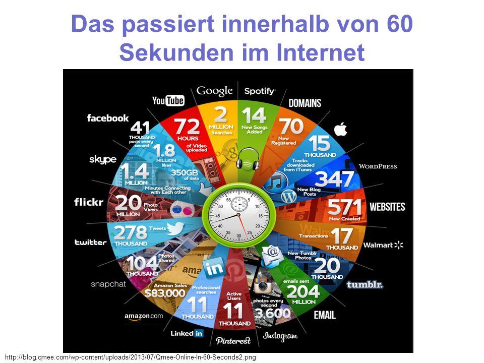 Das passiert innerhalb von 60 Sekunden im Internet