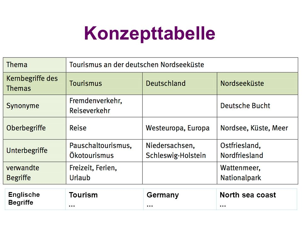 Konzepttabelle Englische Begriffe Tourism ... Germany North sea coast