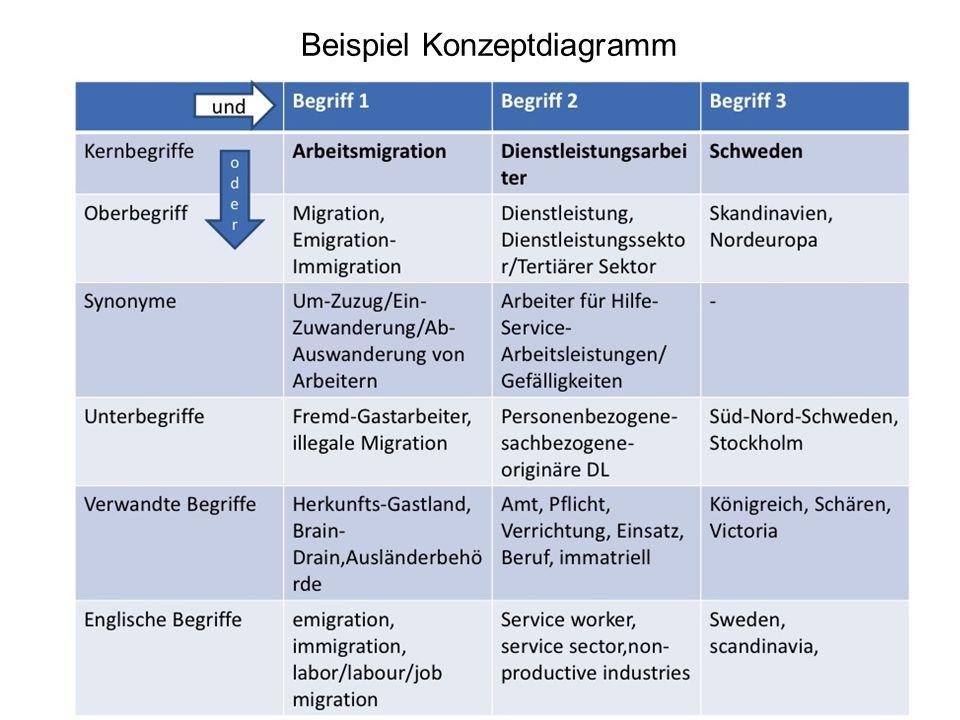 Beispiel Konzeptdiagramm