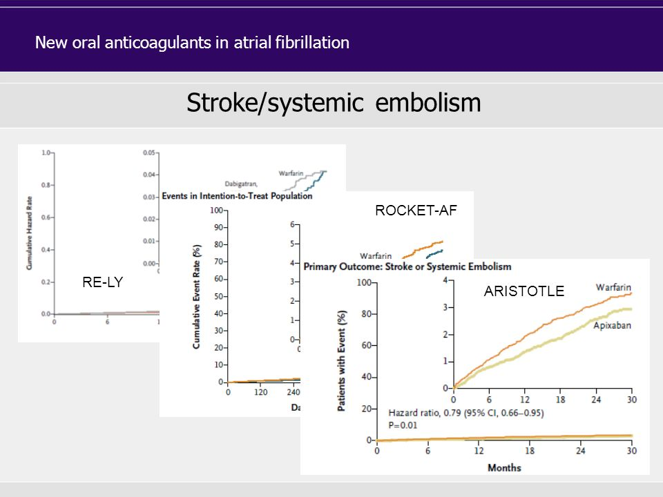 Stroke/systemic embolism