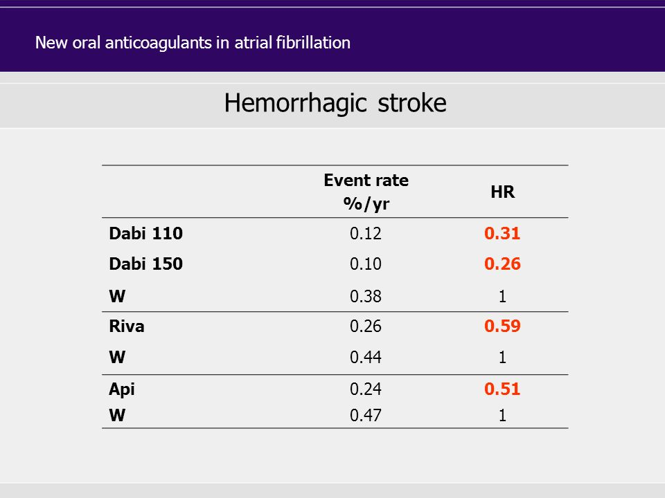 Hemorrhagic stroke New oral anticoagulants in atrial fibrillation