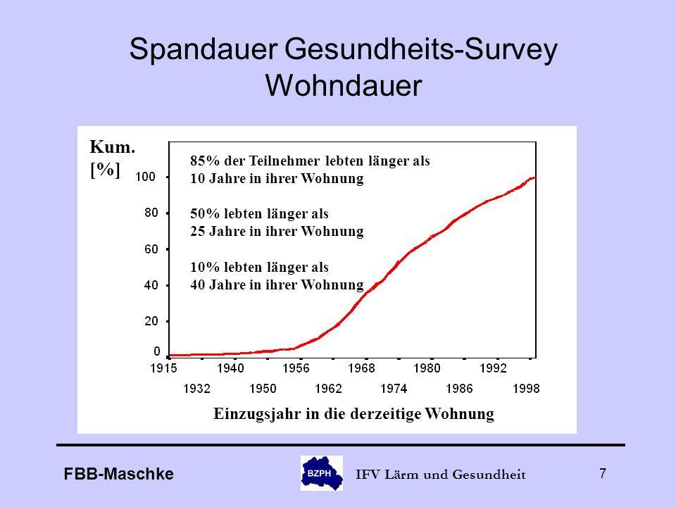 Spandauer Gesundheits-Survey Wohndauer