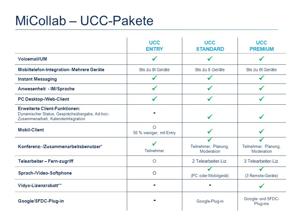 MiCollab – UCC-Pakete  -  (3 Remote-Geräte) UCC ENTRY UCC STANDARD