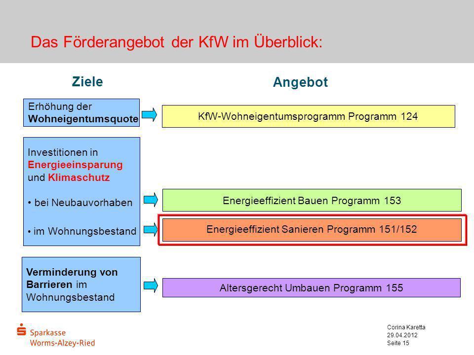 Das Förderangebot der KfW im Überblick: