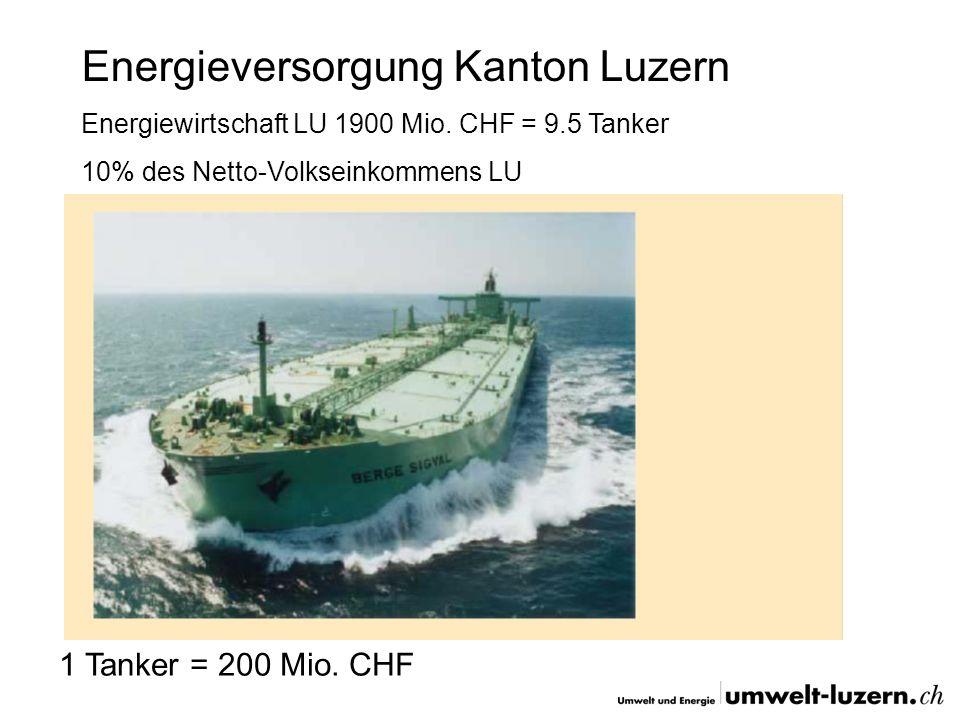 Energieversorgung Kanton Luzern