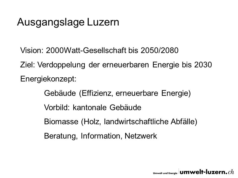 Ausgangslage Luzern Vision: 2000Watt-Gesellschaft bis 2050/2080