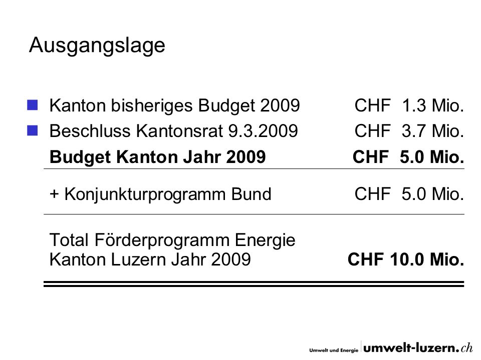 Ausgangslage Kanton bisheriges Budget 2009 CHF 1.3 Mio.