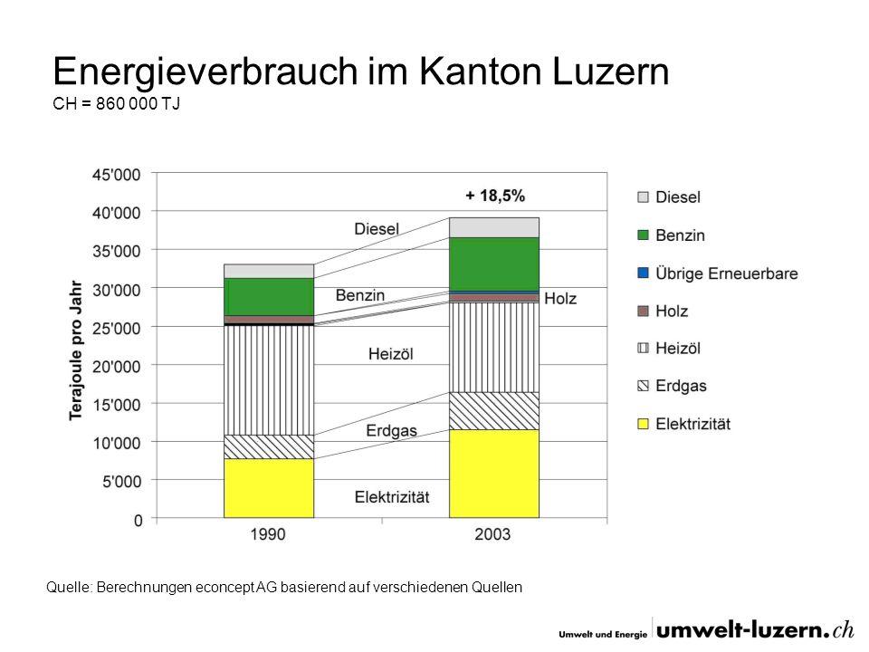 Energieverbrauch im Kanton Luzern CH = 860 000 TJ