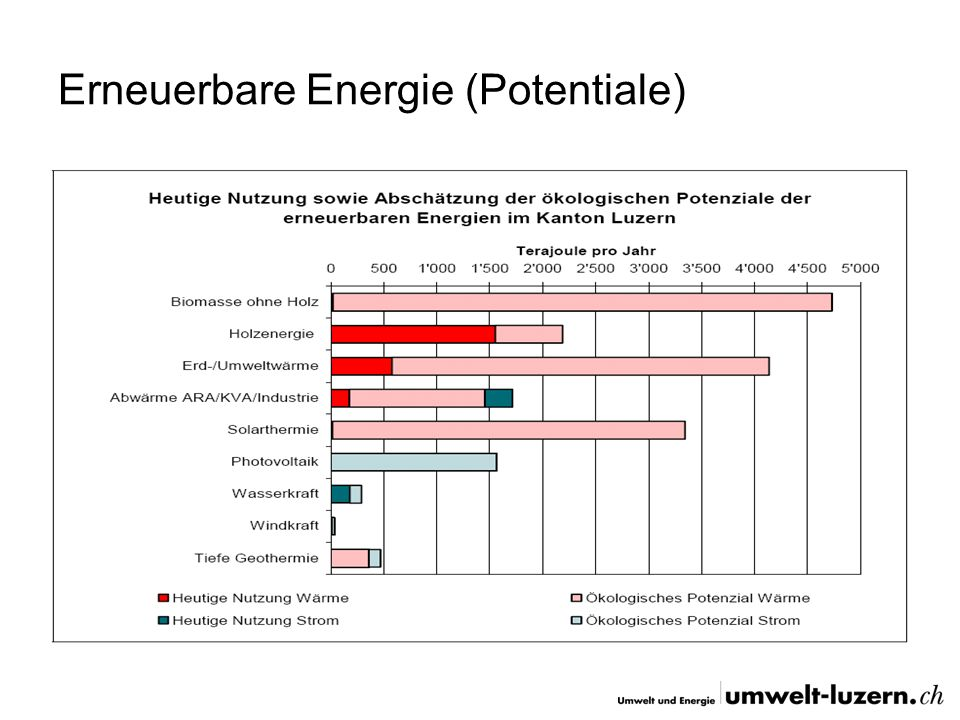 Erneuerbare Energie (Potentiale)