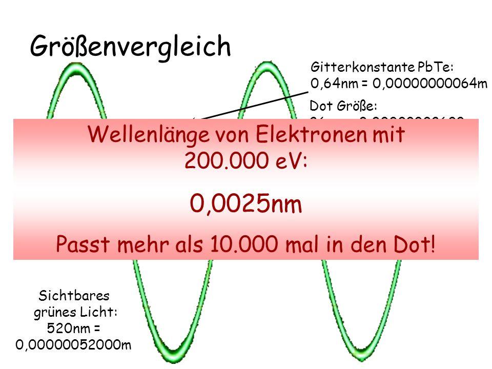 Größenvergleich 0,0025nm Mikroskopieren mit Licht nicht möglich!