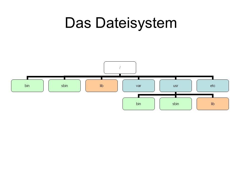Das Dateisystem