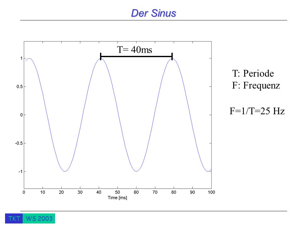 Der Sinus T= 40ms T: Periode F: Frequenz F=1/T=25 Hz