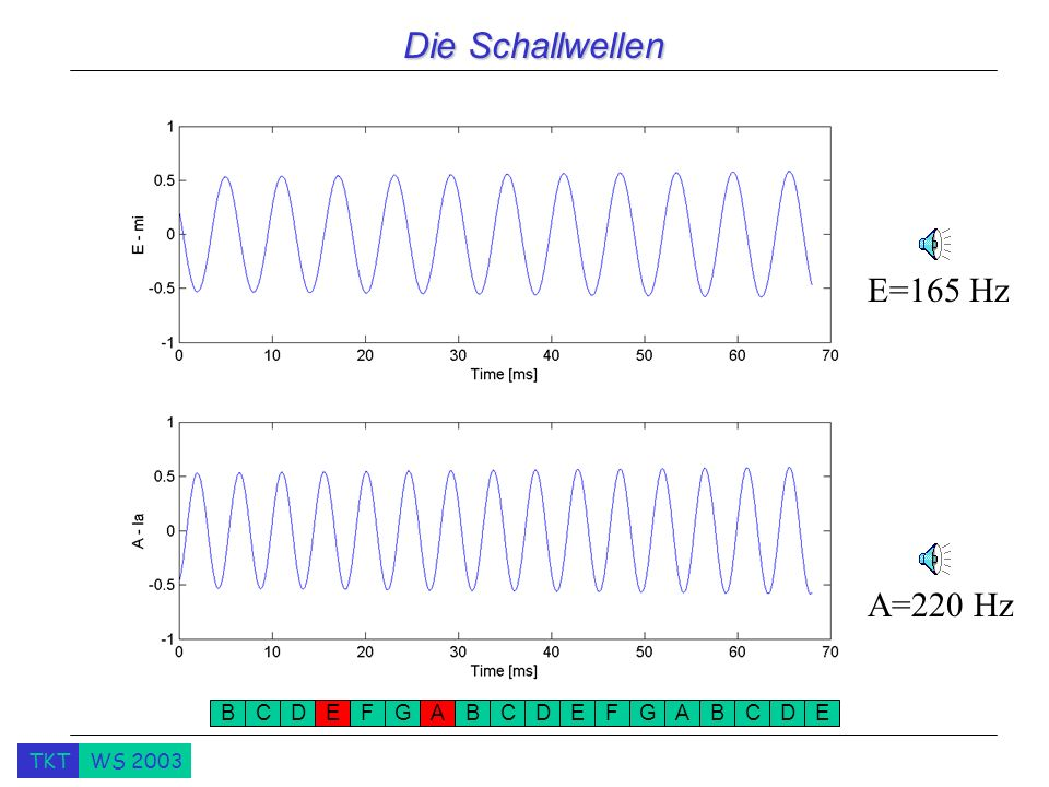 Die Schallwellen E=165 Hz A=220 Hz B C D E F G A B C D E F G A B C D E