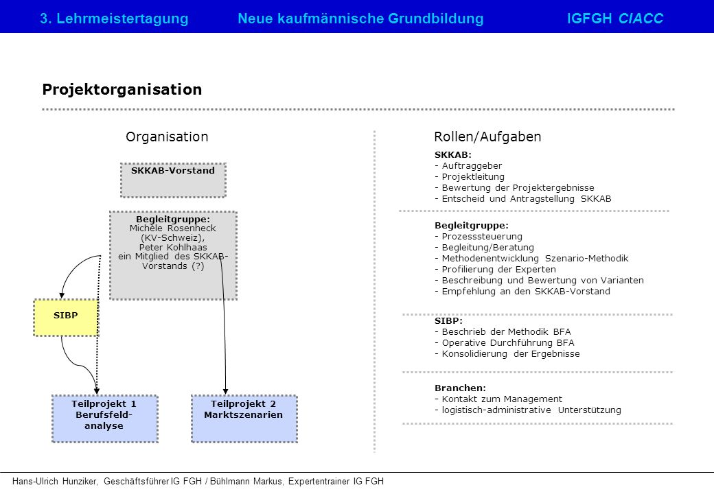 Teilprojekt 1 Berufsfeld- analyse Teilprojekt 2 Marktszenarien