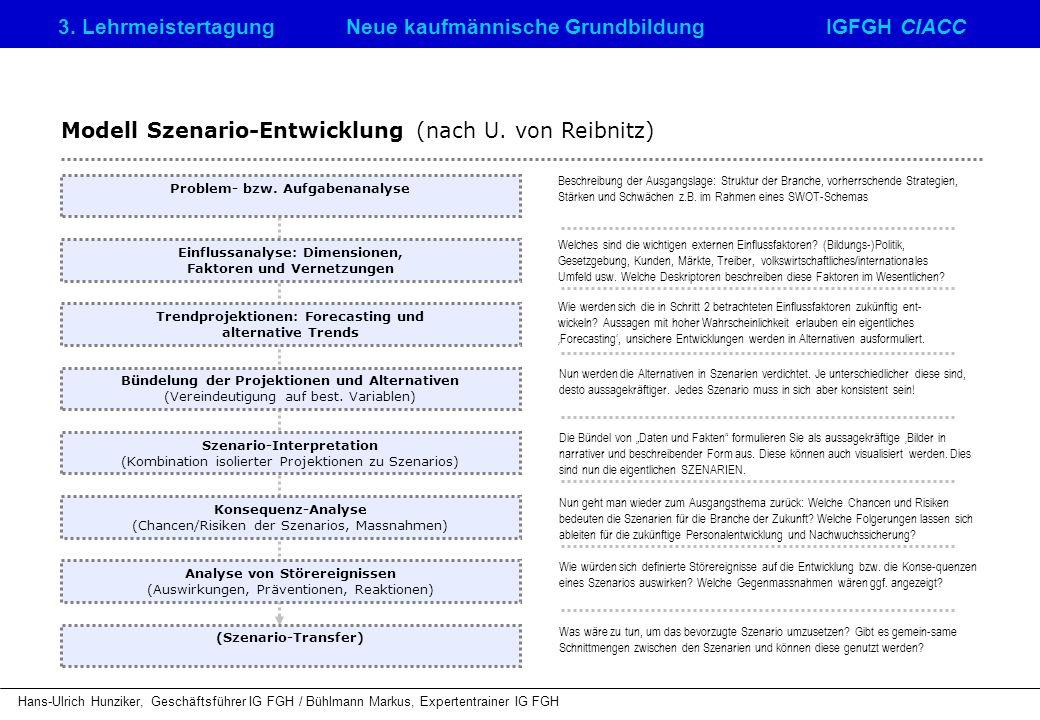 Modell Szenario-Entwicklung (nach U. von Reibnitz)