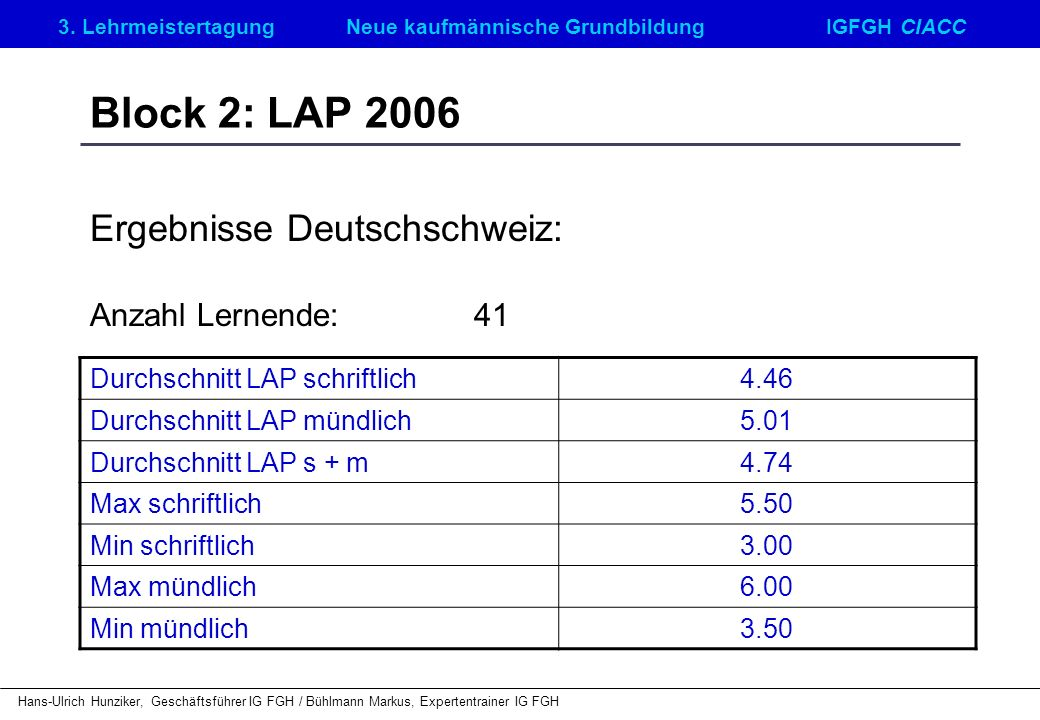 Ergebnisse Deutschschweiz: Anzahl Lernende: 41