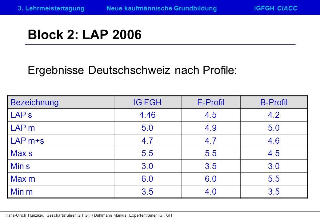 Ergebnisse Deutschschweiz nach Profile: