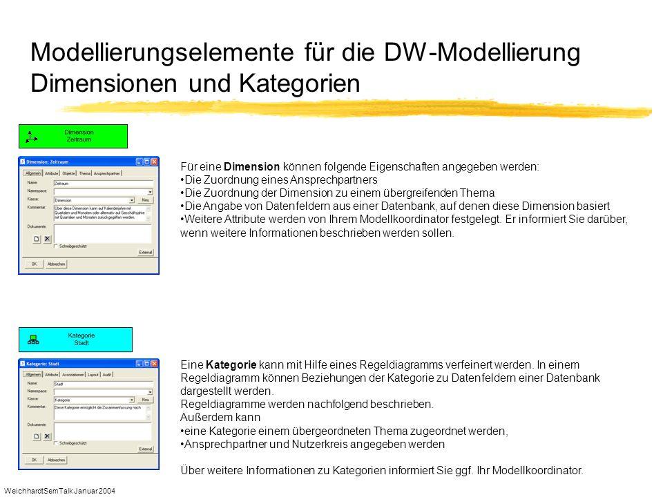 Modellierungselemente für die DW-Modellierung Dimensionen und Kategorien