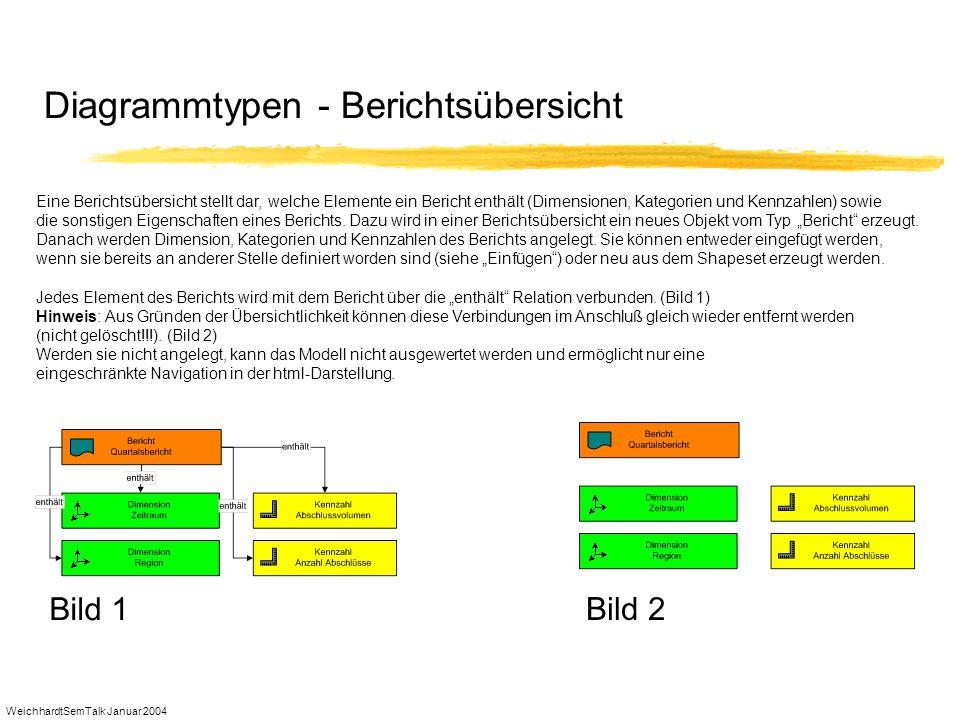 Diagrammtypen - Berichtsübersicht