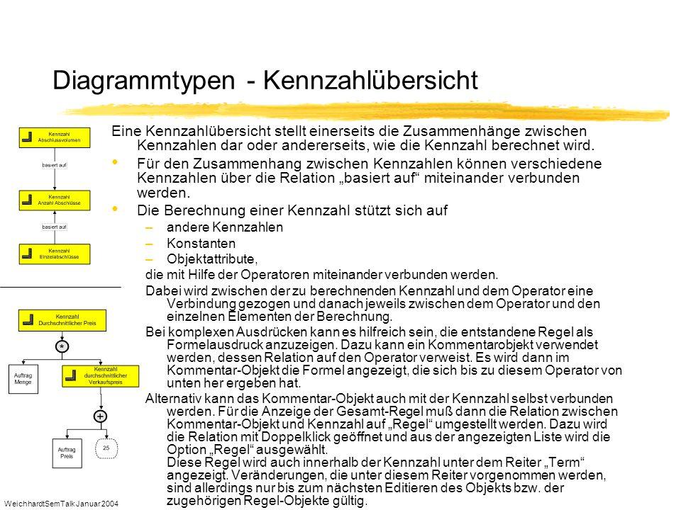 Diagrammtypen - Kennzahlübersicht