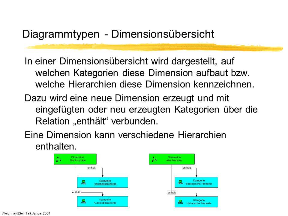 Diagrammtypen - Dimensionsübersicht