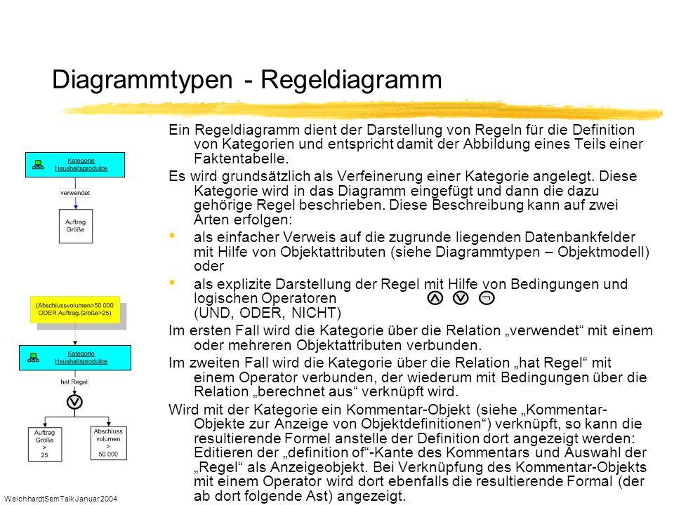Diagrammtypen - Regeldiagramm