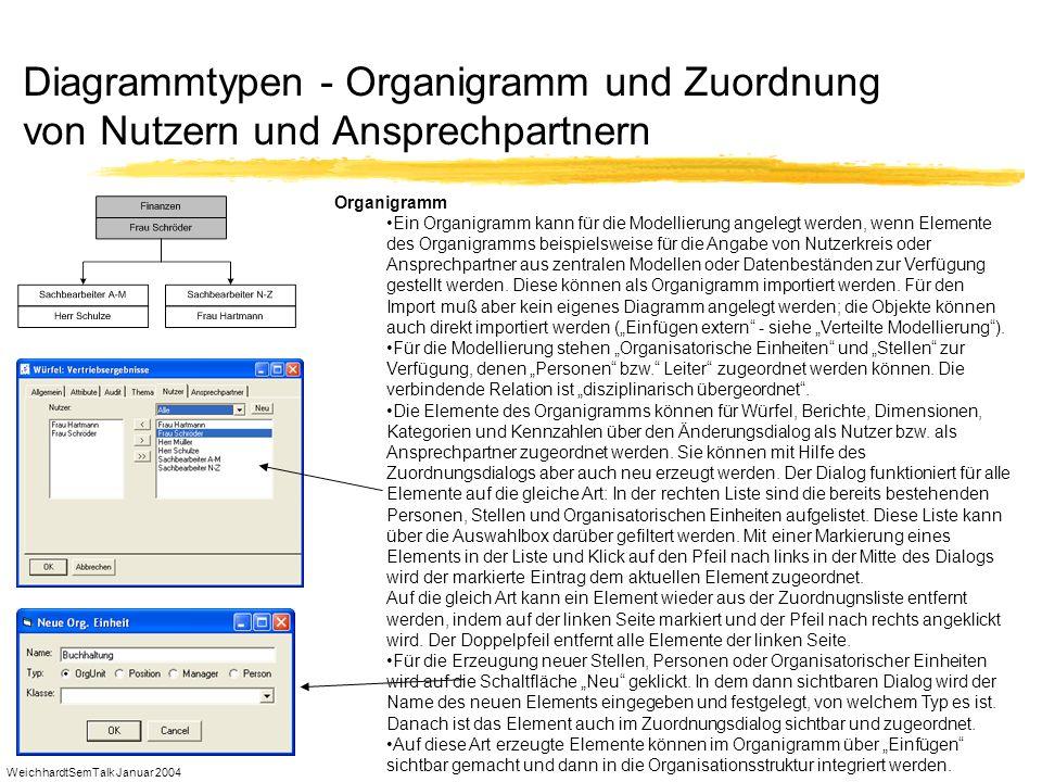 Diagrammtypen - Organigramm und Zuordnung von Nutzern und Ansprechpartnern