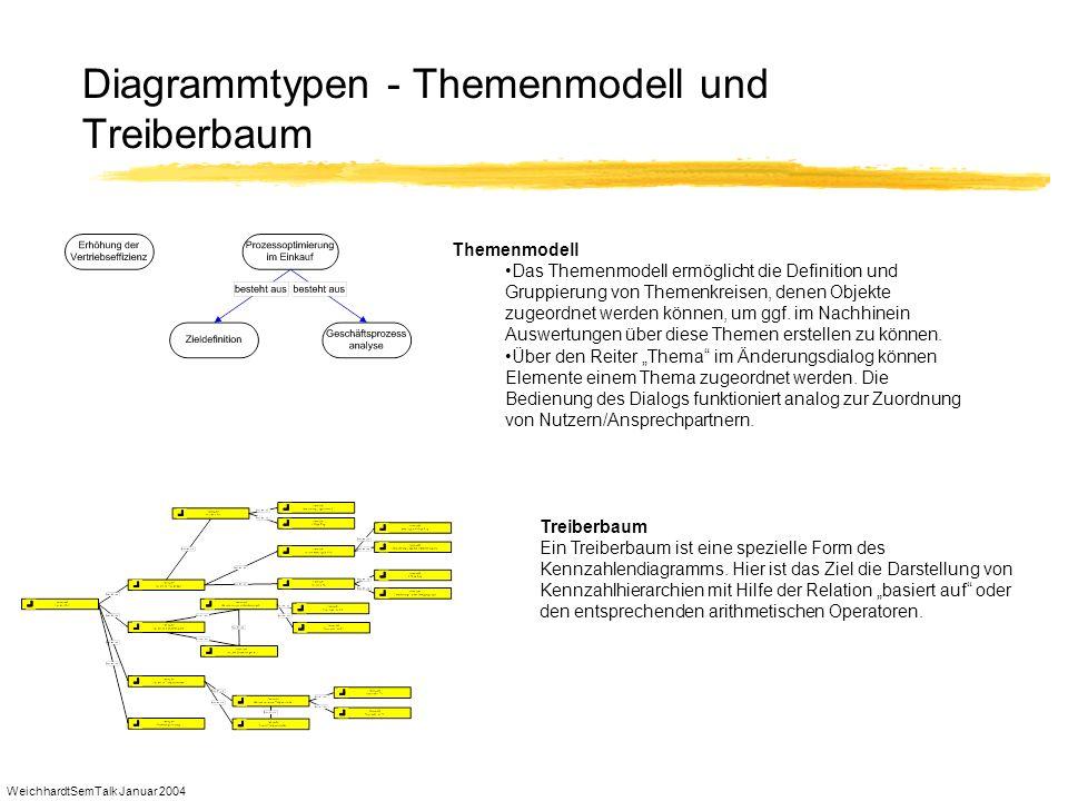 Diagrammtypen - Themenmodell und Treiberbaum