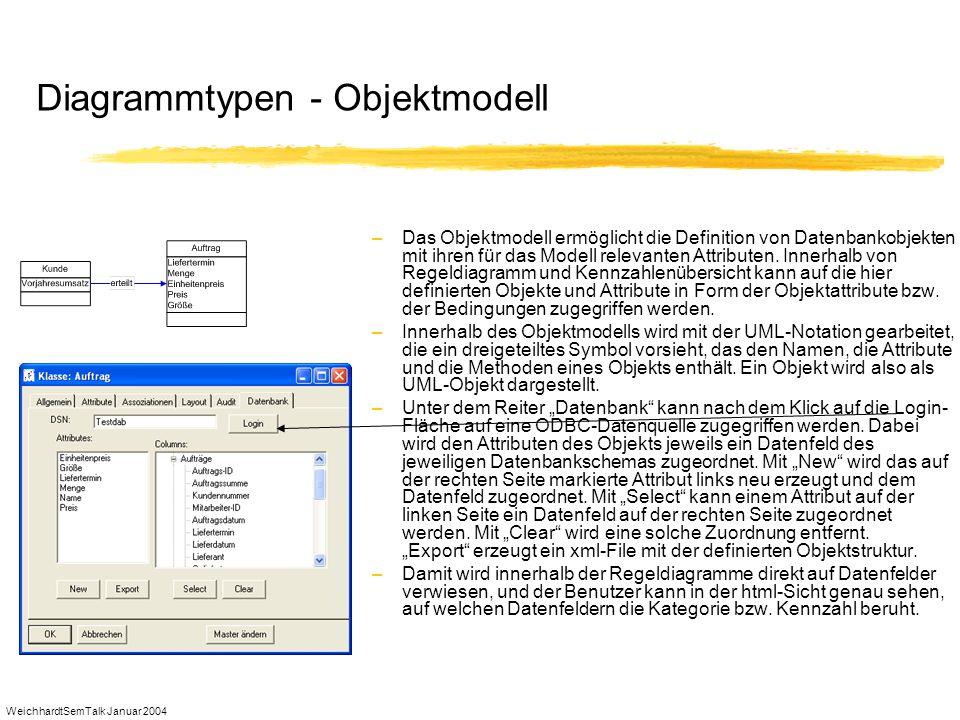 Diagrammtypen - Objektmodell