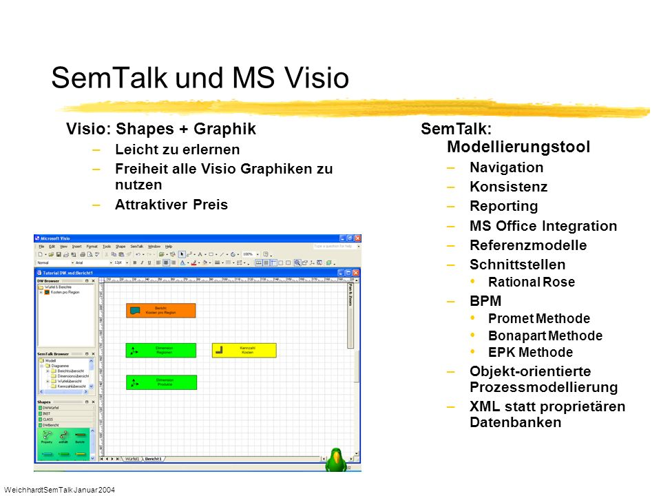 SemTalk und MS Visio Visio: Shapes + Graphik