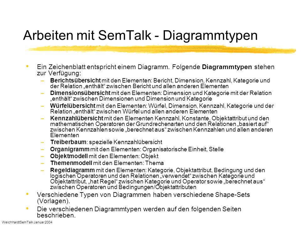 Arbeiten mit SemTalk - Diagrammtypen