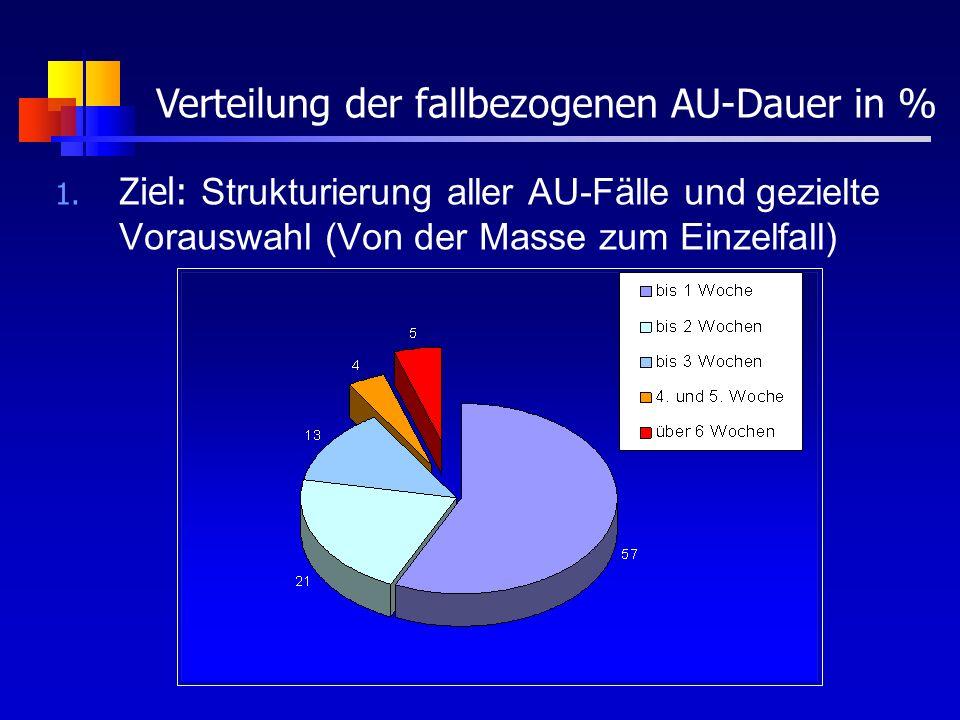 Verteilung der fallbezogenen AU-Dauer in %