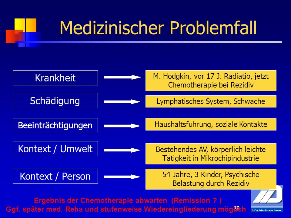Medizinischer Problemfall