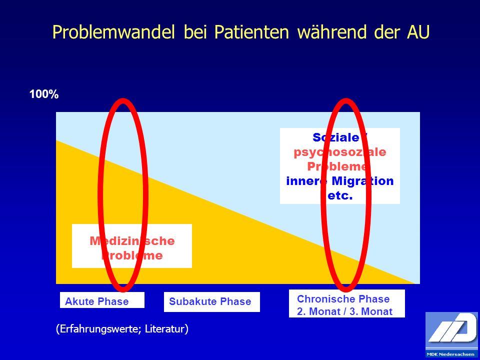 Problemwandel bei Patienten während der AU