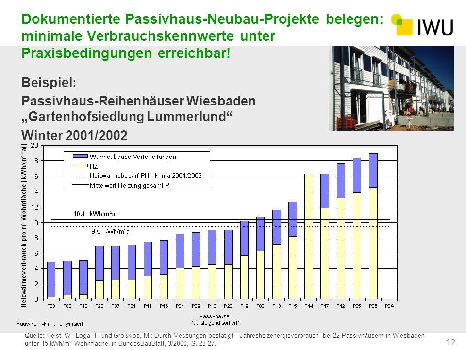Dokumentierte Passivhaus-Neubau-Projekte belegen: minimale Verbrauchskennwerte unter Praxisbedingungen erreichbar!