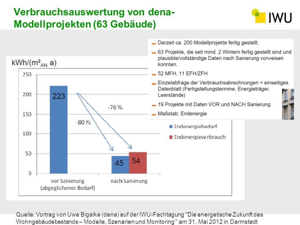 Verbrauchsauswertung von dena-Modellprojekten (63 Gebäude)