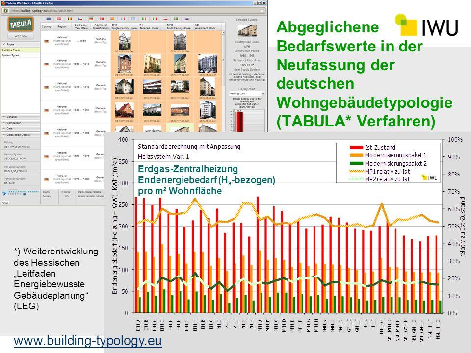 Abgeglichene Bedarfswerte in der Neufassung der deutschen Wohngebäudetypologie (TABULA* Verfahren)