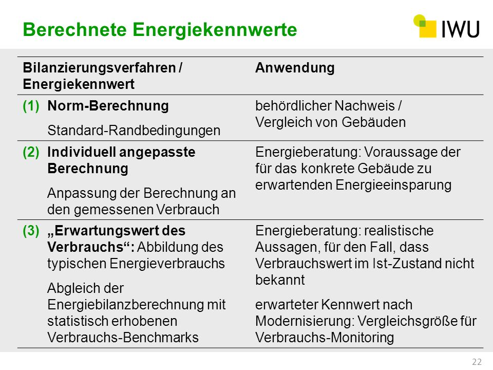 Berechnete Energiekennwerte