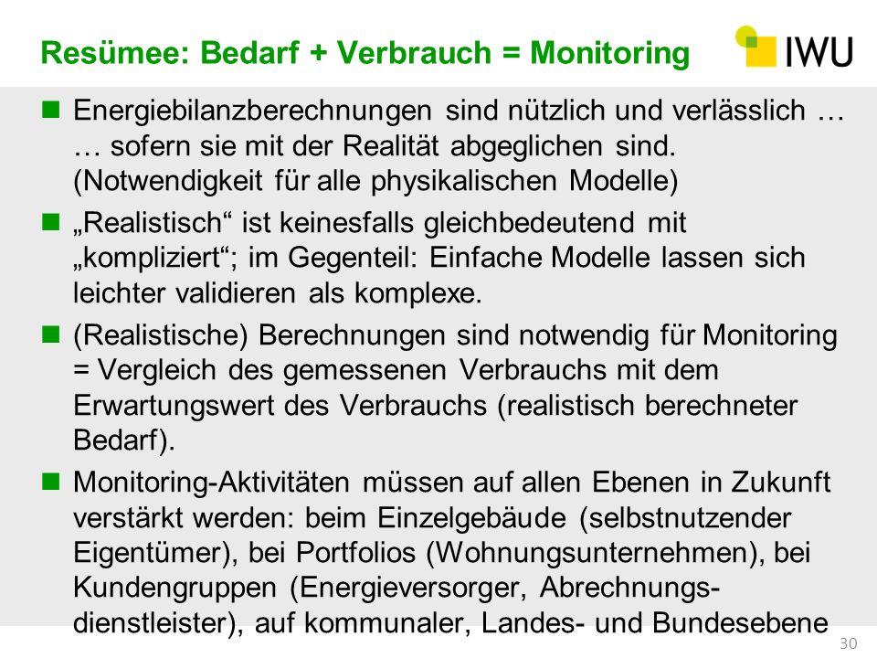 Resümee: Bedarf + Verbrauch = Monitoring