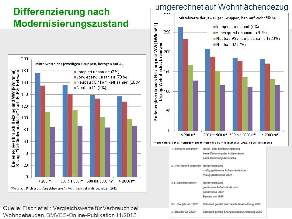 Differenzierung nach Modernisierungszustand