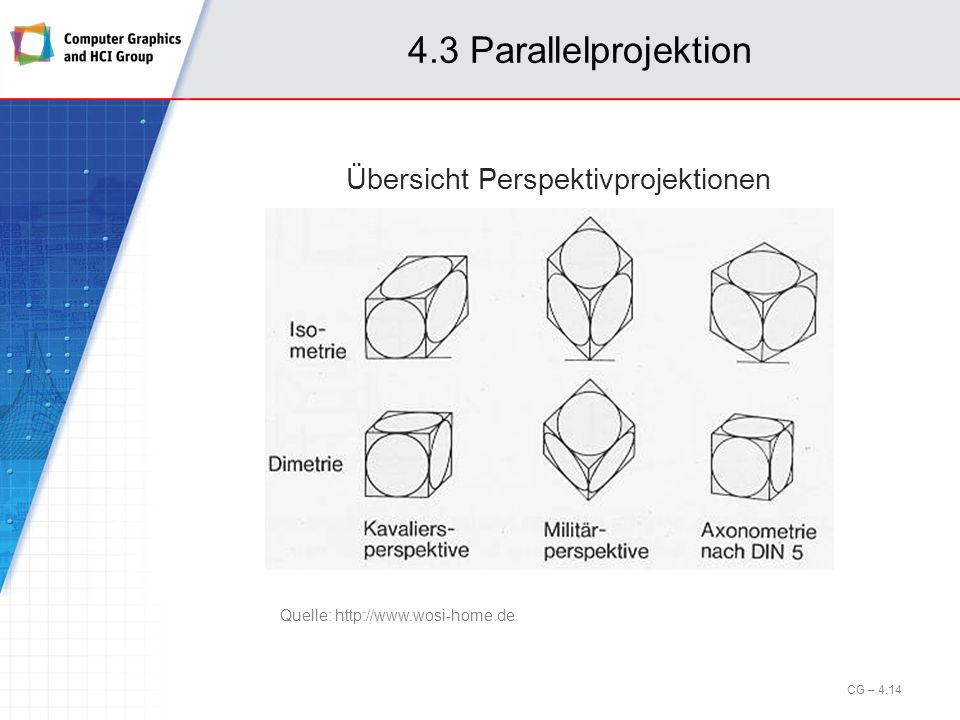 4.3 Parallelprojektion Übersicht Perspektivprojektionen