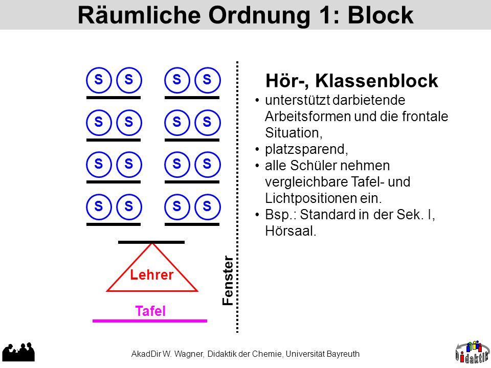 Räumliche Ordnung 1: Block