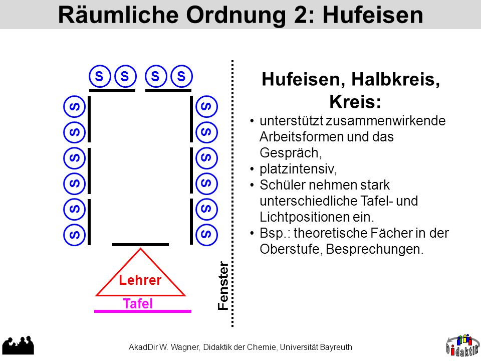 Räumliche Ordnung 2: Hufeisen