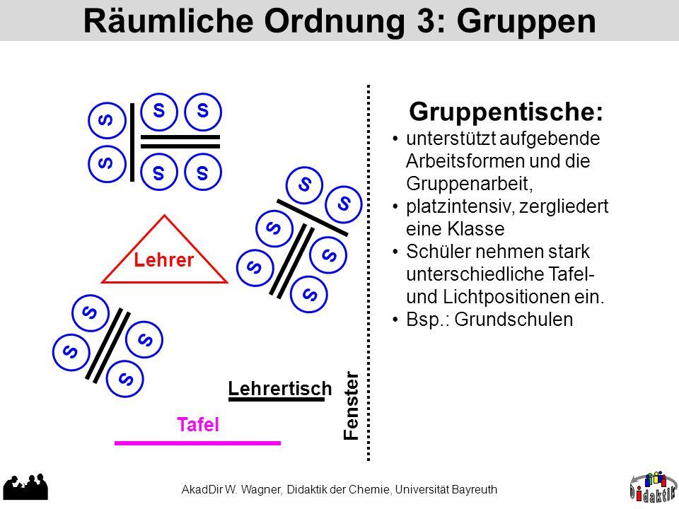 Räumliche Ordnung 3: Gruppen