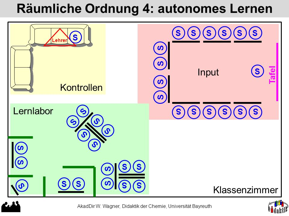 Räumliche Ordnung 4: autonomes Lernen